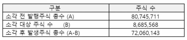 ▲소각 전/후 발행주식 총수 (자료제공=SKT)
