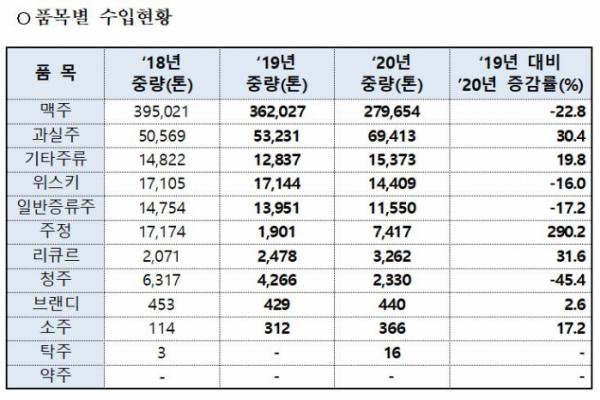 ▲최근 3년간(2018~2020년) 주류 수입 현황 (사진제공=식약처)