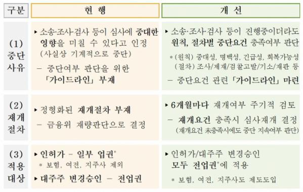 (자료제공=금융위원회)