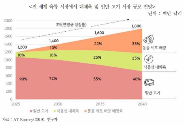 ▲대체육 및 일반 고기 시장 규모 전망  (출처=무역협회)