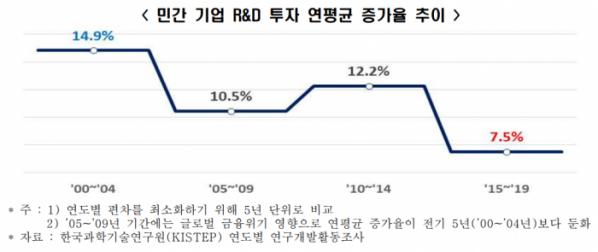 ▲민간 기업 R&D 투자 연평균 증가율 추이  (출처=한경연)