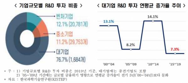 ▲기업규모별 R&D 투자 비중, 대기업 R&D 투자 연평균 증가율 추이  (출처=한경연)
