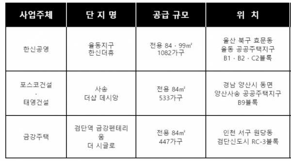 ▲전국 공공택지 아파트 분양 단지 (자료제공=각 건설사)