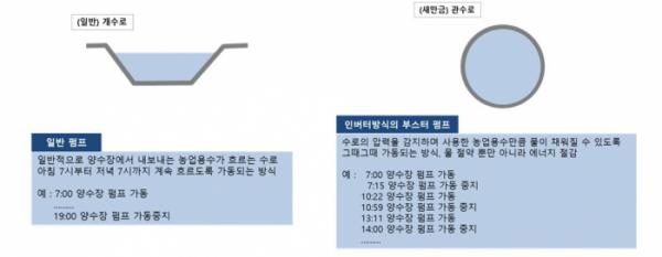 ▲일반 펌프와 인버터 방식의 펌프 비교. (자료제공=한국농어촌공사)