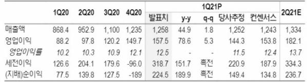 ▲카카오 1분기 실적(단위: 십억 원, %, 자료제공=NH투자증권)