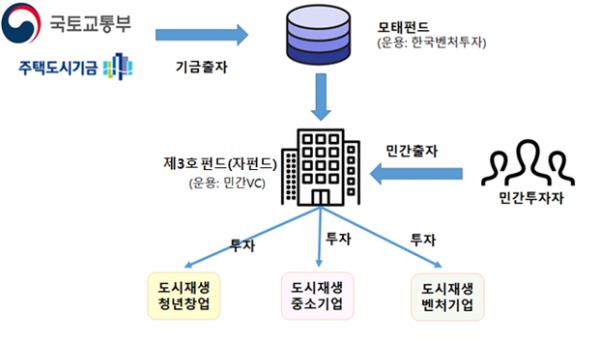 ▲도시재생 모태펀드 구조도. (자료 제공=국토교통부)