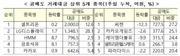 (자료= 한국거래소)