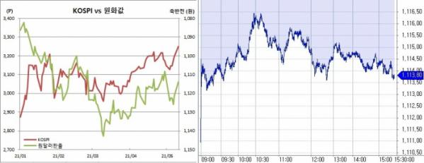 ▲오른쪽은 10일 원달러 환율 장중 흐름 (한국은행, 체크)