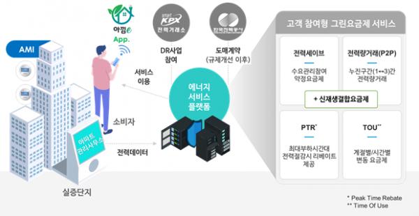 ▲'고객참여형 그린요금제' (사진제공=SKT)