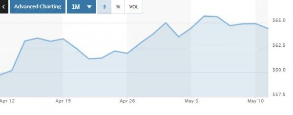 ▲미국 서부 텍사스산 원유(WTI) 가격 최근 한 달 간 추이. 10일(현지시간) 종가 배럴당 64.92달러. 출처 마켓워치