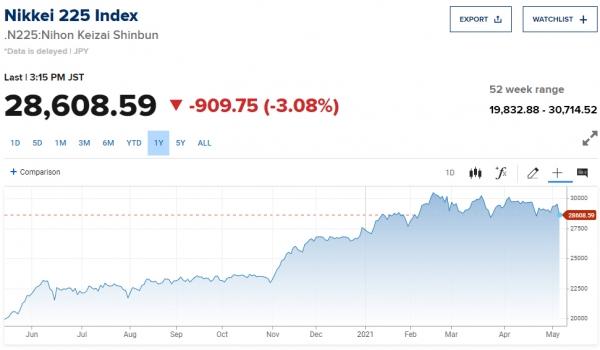 ▲최근 1년간 닛케이225지수 추이. 11일 종가 2만8608.59. 출처 CNBC