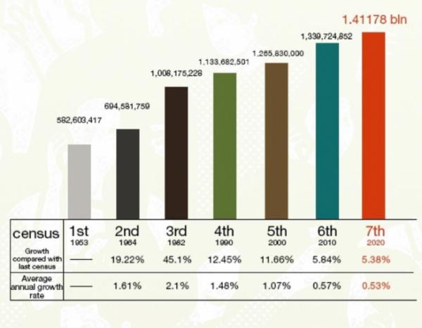 ▲중국 본토 인구 증가율 추이. ※10년 주기 인구센서스 기준. 2020년 약 14억1178만 명. 출처 글로벌타임스
