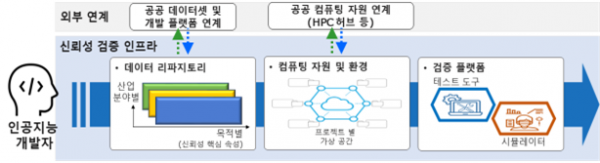 ▲과기정통부가 구상 중인 AI 개발사 원스톱 지원 플랫폼이다. (사진제공=과기정통부)