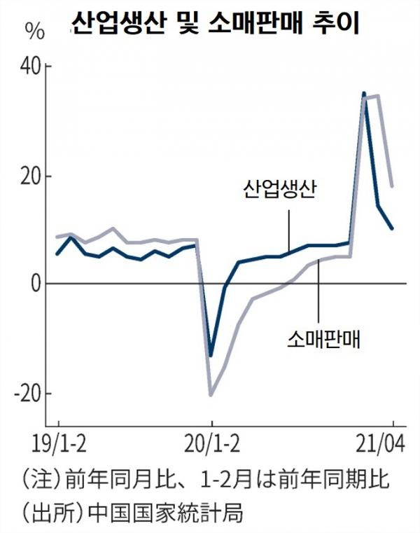 ▲중국 산업생산 및 소매판매 추이. 출처 닛케이