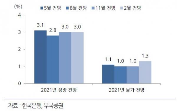 ▲금통위 경제전망 상향조정 전망  (자료 부국증권)