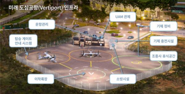 ▲미래 도심공항(Vertiport) 인프라 (사진제공=한화시스템)
