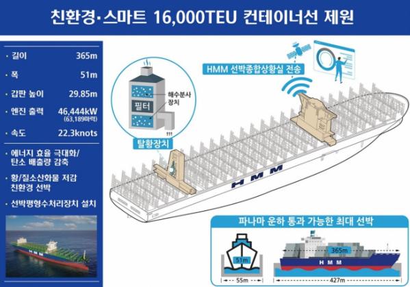 ▲친환경·스마트 1만6000TEU급 컨테이너선 제원. (사진제공=HMM)