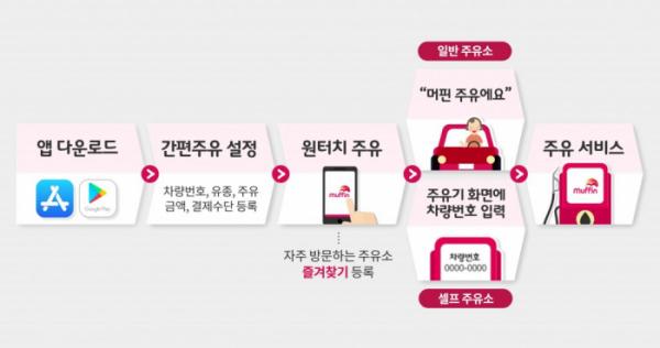 ▲SK에너지 머핀 서비스 개념도  (사진제공=SK이노베이션)