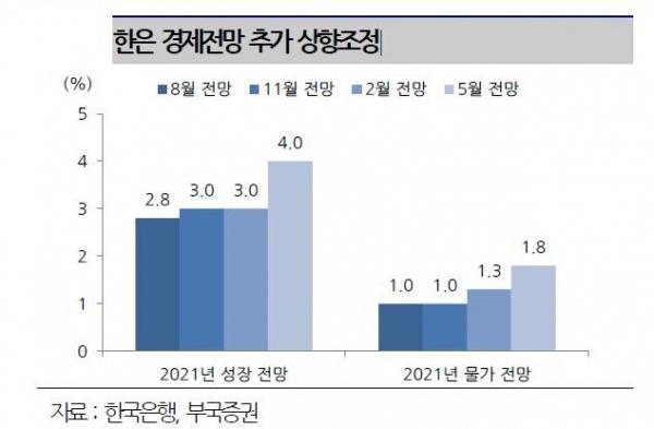▲한은 경제전망 추가 상향조정