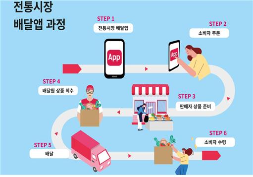 ▲전통시장 배달 앱 '놀러와요 시장'을 통한 배달 과정. (자료제공=농림축산식품부)