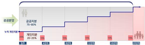▲지분적립형 분양주택 운영 예시 (자료제공=국토교통부)