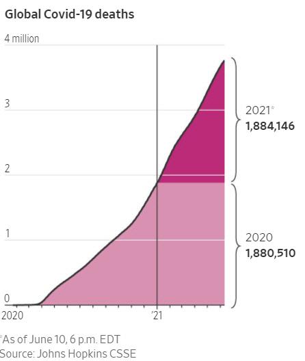 ▲코로나19 사망자 증가 추이. 2020년 188만510명, 2021년 6월 10일 현재 188만4146명. 출처 WSJ