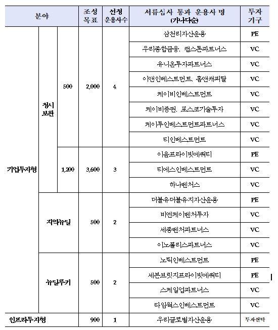 ▲정책형 뉴딜펀드 21년 수시 서류심사 통과 운용사 명단 (산업은행)