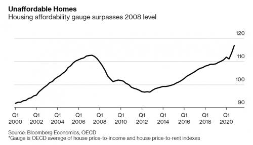 ▲OECD의 가구소득 대비 주택가격 비율과 임대수익 대비 주택가격 비율 평균 추이. 출처 블룸버그