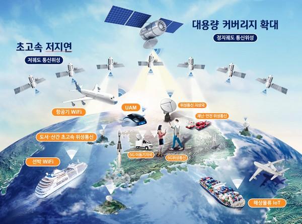 ▲6G 시대 초공간 서비스를 위한 위성통신망 구성도. (사진제공=과학기술정보통신부)