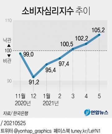 ▲연합뉴스 그래픽