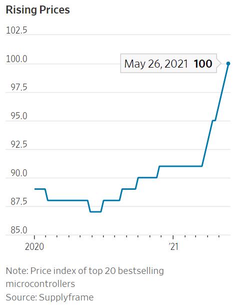 ▲차량용 마이크로컨트롤러 가격지수 추이. 출처 월스트리트저널(WSJ)