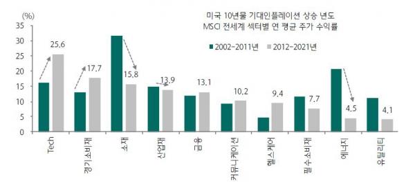 ▲인플레이션이 상승할 때 전세계 섹터별 주가 수익률   (자료=블룸버그, 하나금융투자)