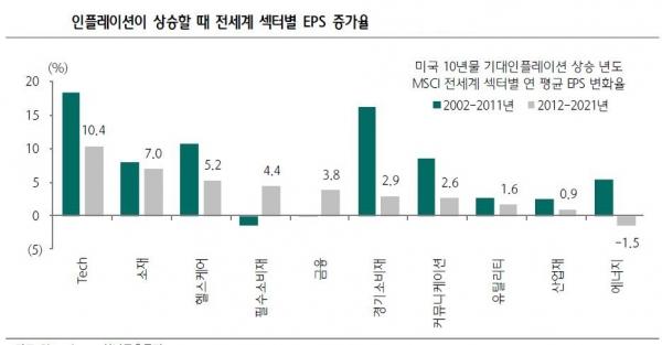 ▲인플레이션이 상승할 때 전세계 섹터별 EPS 증가율 자료=블룸버그