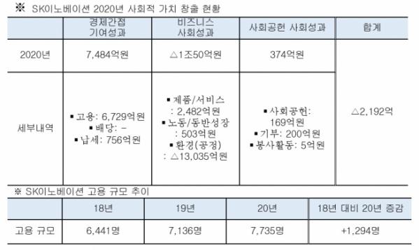 (자료=SK이노베이션)