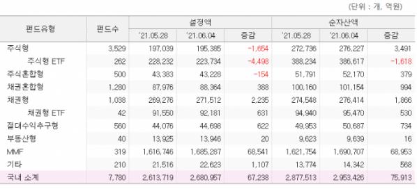 ▲국내 공모 펀드 유형별 자금 추이 (펀드평가사 KG제로인)