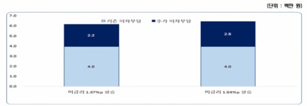 ▲미 적정금리 인상 폭만큼 한국 금리 인상시 금융부채 있는 가구당 이자부담 증가 표.  (사진제공=한국경제연구원)