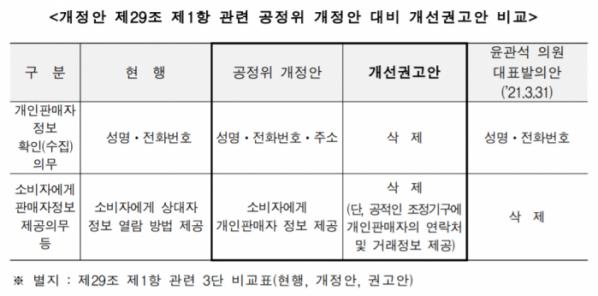 (사진=개인정보위의 '전자상거래법 전부개정안 침해요인 평가결과' 결정문 일부 발췌)