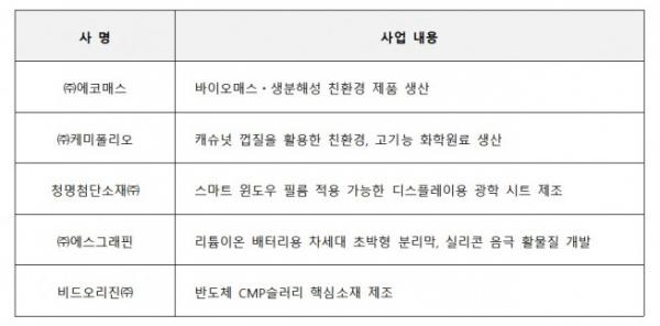 ▲SKC 스타트업 플러스 4기 선정기업 (자료=SKC)