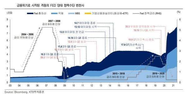 ▲금융위기로 시작된 격동의 FED 양대 정책수단 변천사  (자료제공=KTB투자증권)