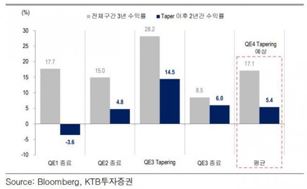 ▲테이퍼링 기간과 주식시장  (자료제공=KTB투자증권)