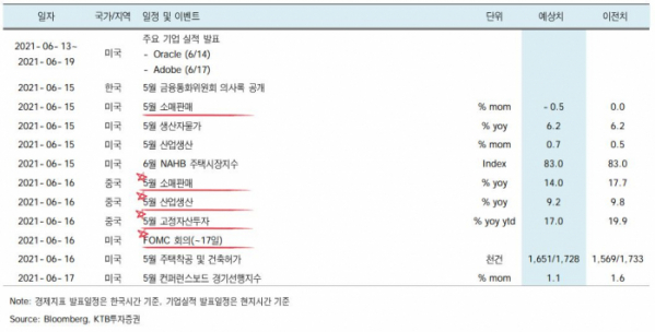 ▲6월 셋째주 글로벌 경제 주요 이슈 현황.  (자료제공=KTB투자증권)