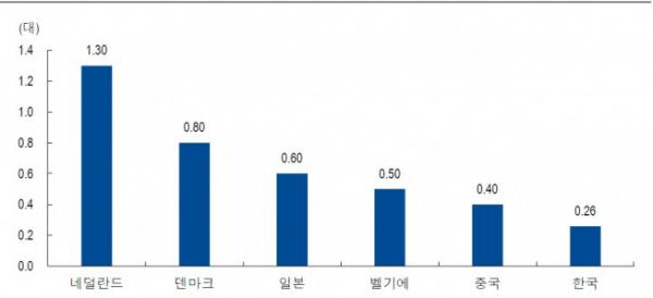 ▲주요국가 1인당 자전거 보유 비율(자료제공=NH투자증권)