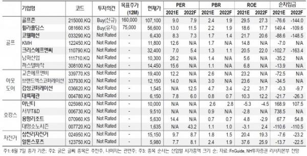 ▲NH투자증권의 레저 산업 투자의견과 투자지표(단위: 원, 배, 십억 원)