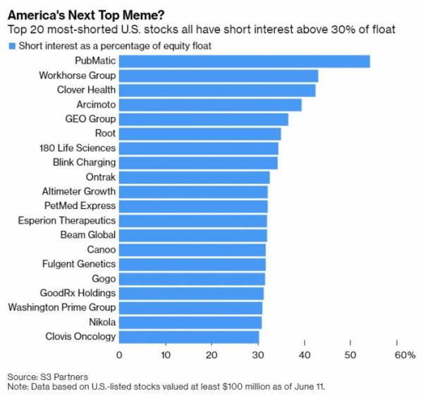 ▲유통주식 대비 공매도 잔고 30% 이상인 미국 기업(시총 1억 달러 이상). 지난 11일 기준. 출처 블룸버그
