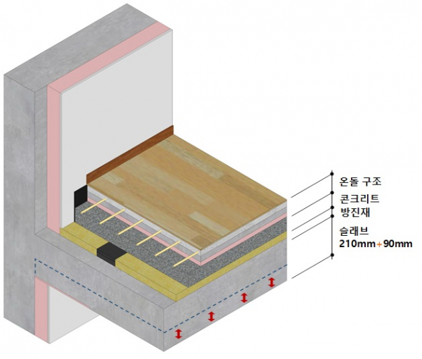▲SK에코플랜트가 층간 소음 저감을 위해 개발한 바닥 구조 개념도. (자료제공=SK에코플랜트)