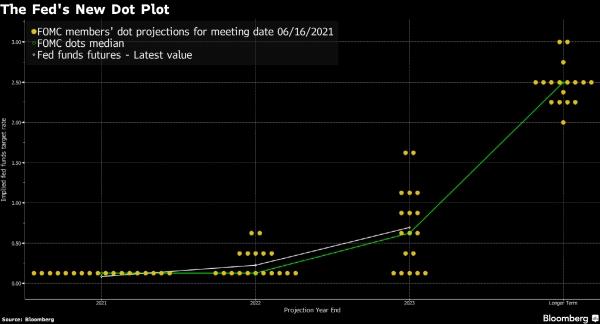 ▲연준 점도표. 노란색 : FOMC 위원들의 향후 금리 전망.  초록색 : 전망치 중간값. 출처 블룸버그