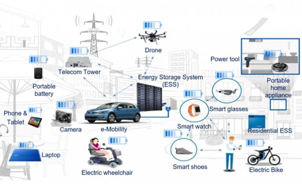 ▲BoT(Battery of Things) 세상을 표현한 그림 (출처=삼성SDI)