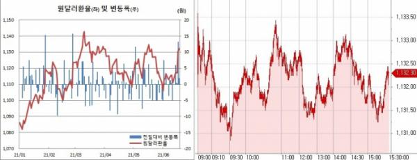 ▲오른쪽은 18일 원달러 환율 장중 흐름 (한국은행, 체크)