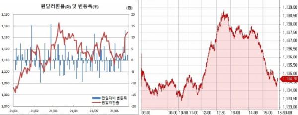 ▲오른쪽은 21일 원달러 환율 장중 흐름 (한국은행, 체크)