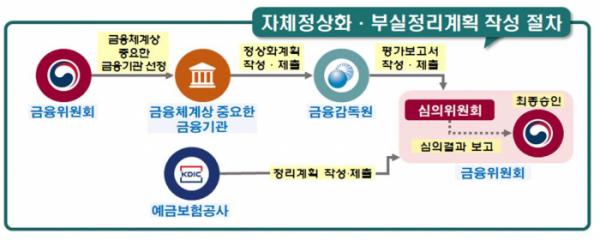 (자료출처=금융위원회)